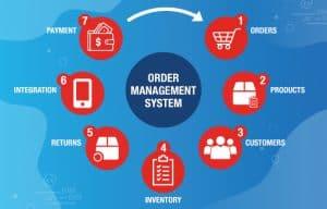 Illustration of Order Management System
