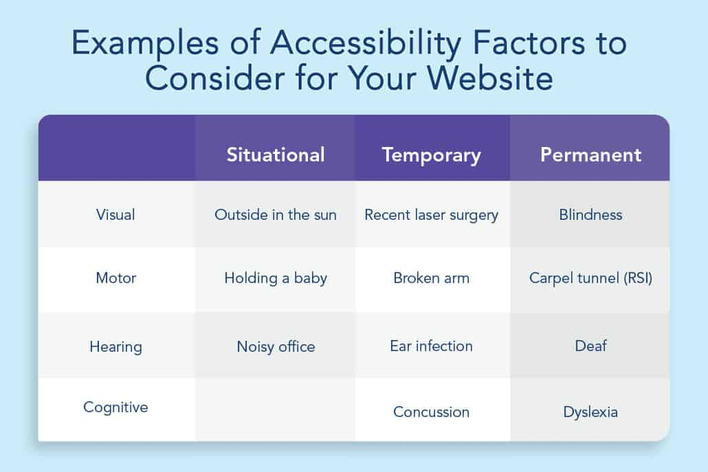 A table provides examples websites should consider when designing their website for different accessibility issues, including visual, motor, hearing, and cognitive factors. Each factor is divided into situational, temporary, and permanent cases.